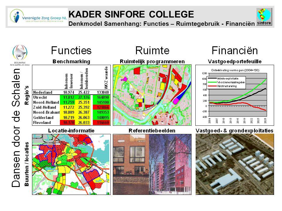 KADER SINFORE COLLEGE Denkmodel Samenhang: Functies – Ruimtegebruik - Financiën