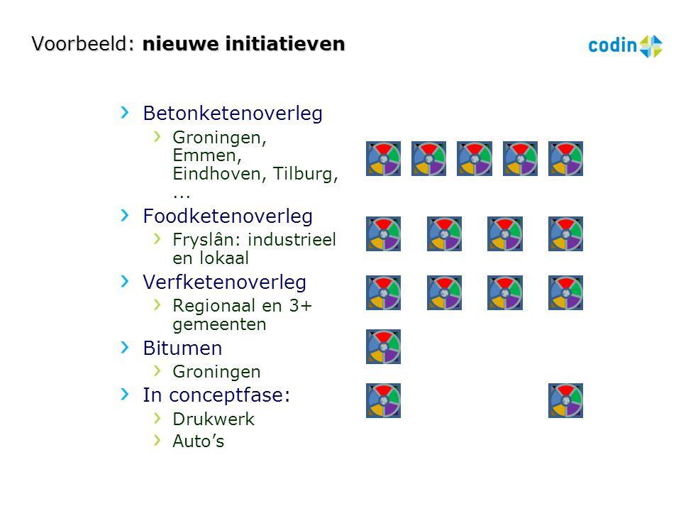 Voorbeeld: nieuwe initiatieven