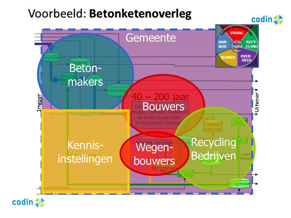Voorbeeld: Betonketenoverleg