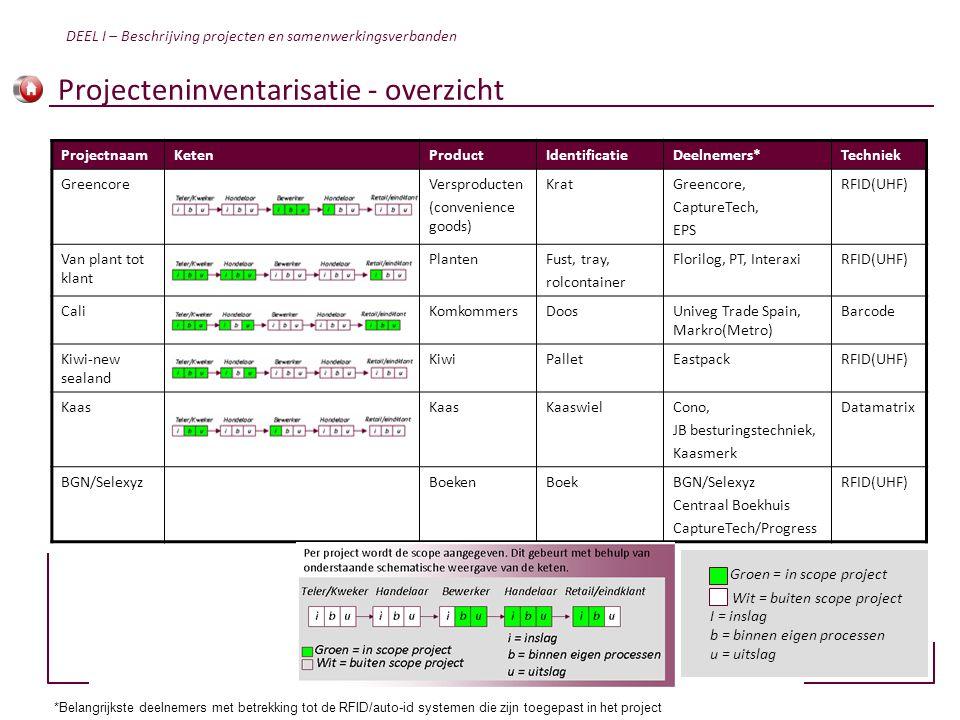 Projecteninventarisatie - overzicht
