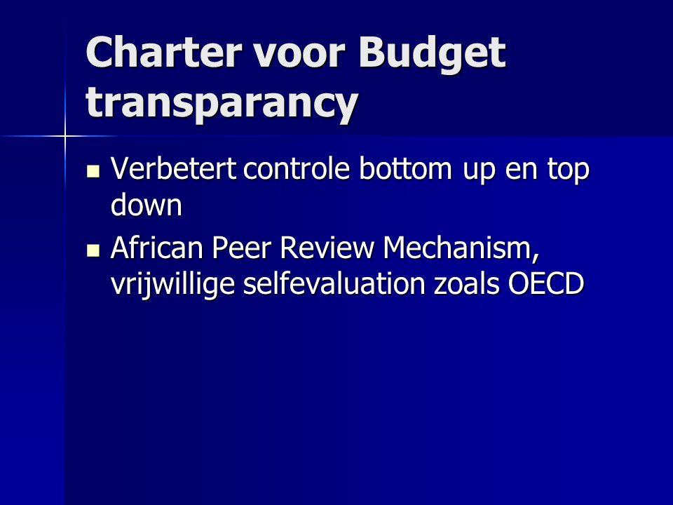 Charter voor Budget transparancy