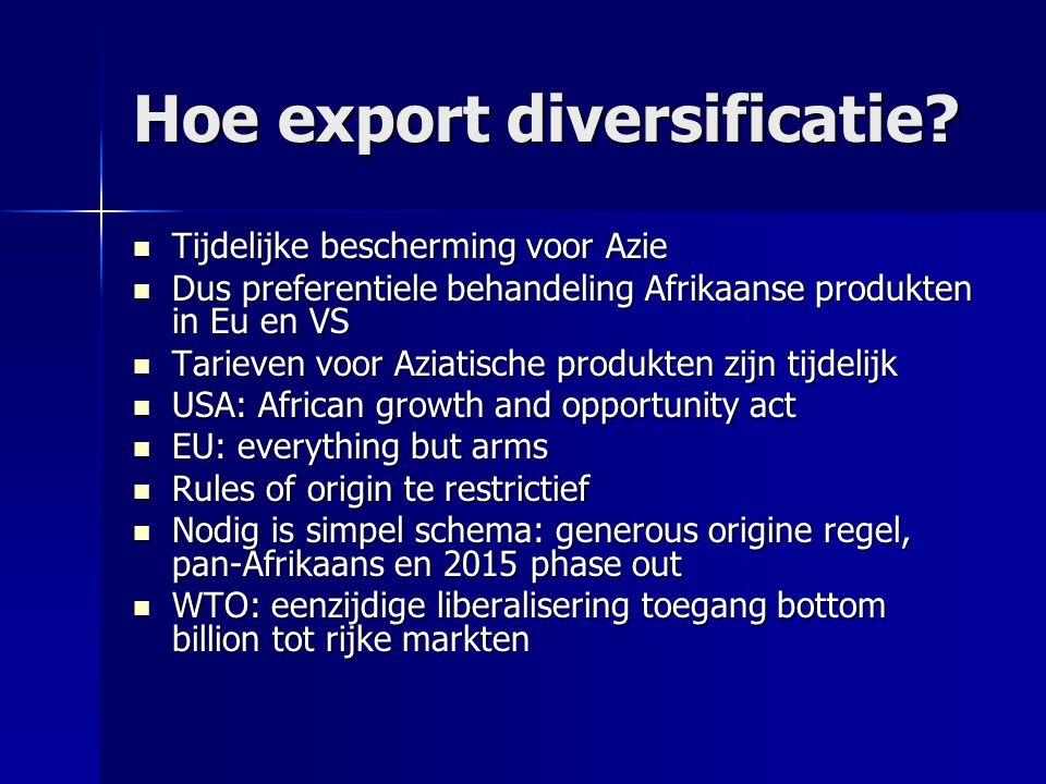 Hoe export diversificatie