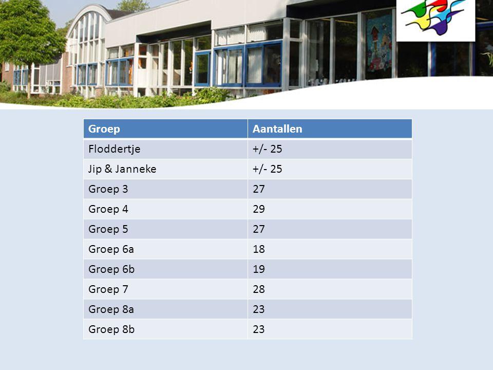 Groep Aantallen. Floddertje. +/- 25. Jip & Janneke. Groep 3. 27. Groep 4. 29. Groep 5. Groep 6a.