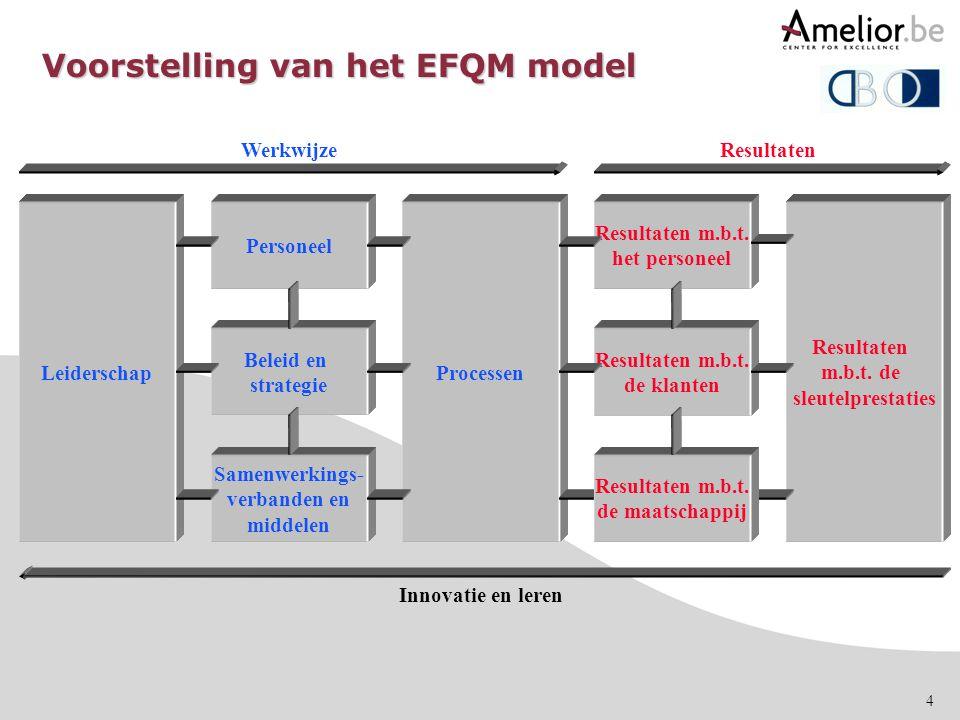 Voorstelling van het EFQM model