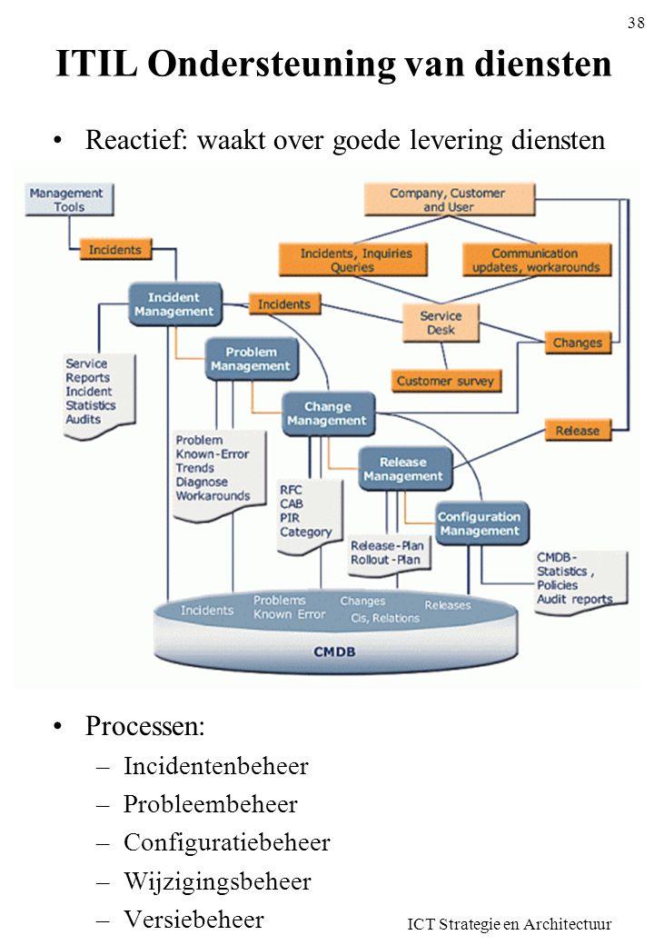 ITIL Ondersteuning van diensten