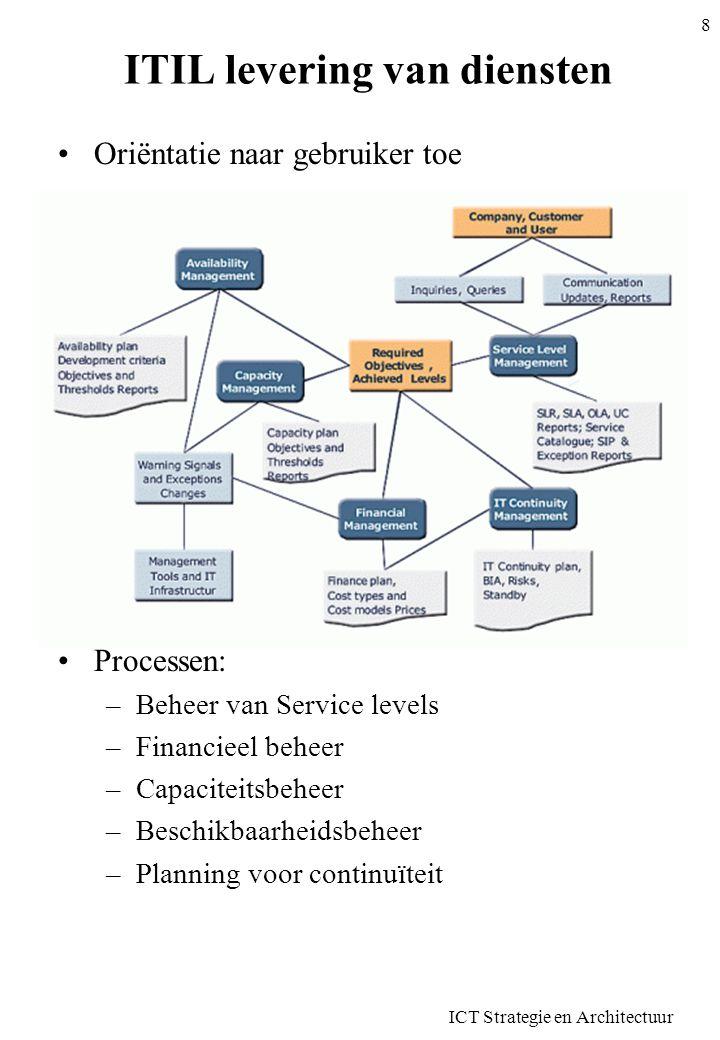 ITIL levering van diensten