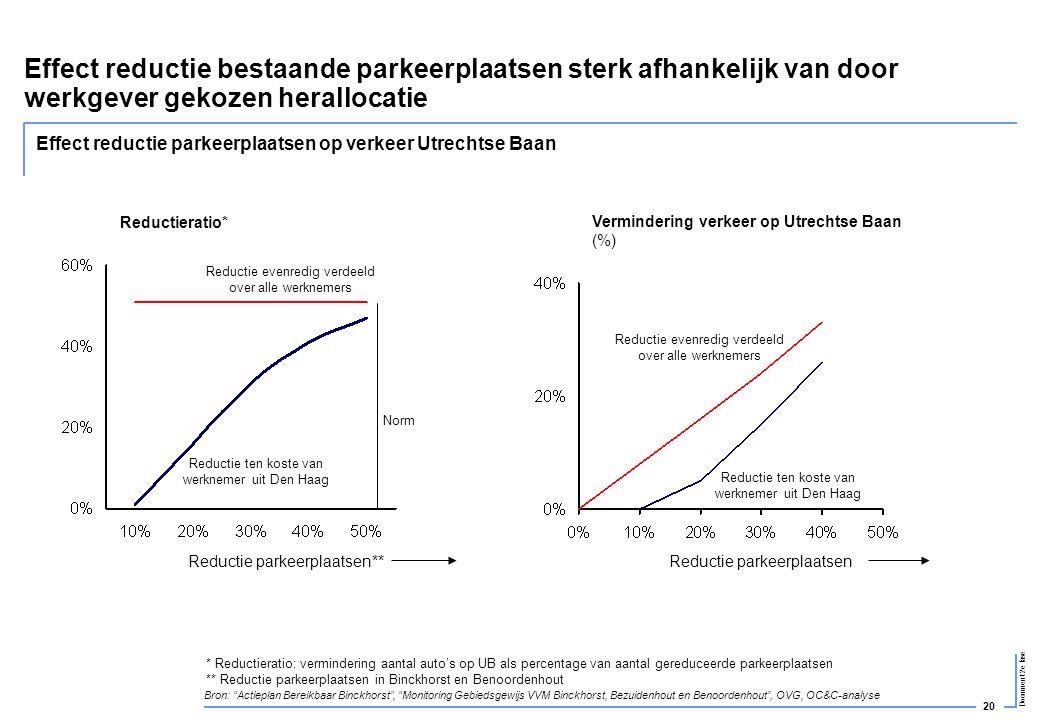 Effect reductie bestaande parkeerplaatsen sterk afhankelijk van door werkgever gekozen herallocatie