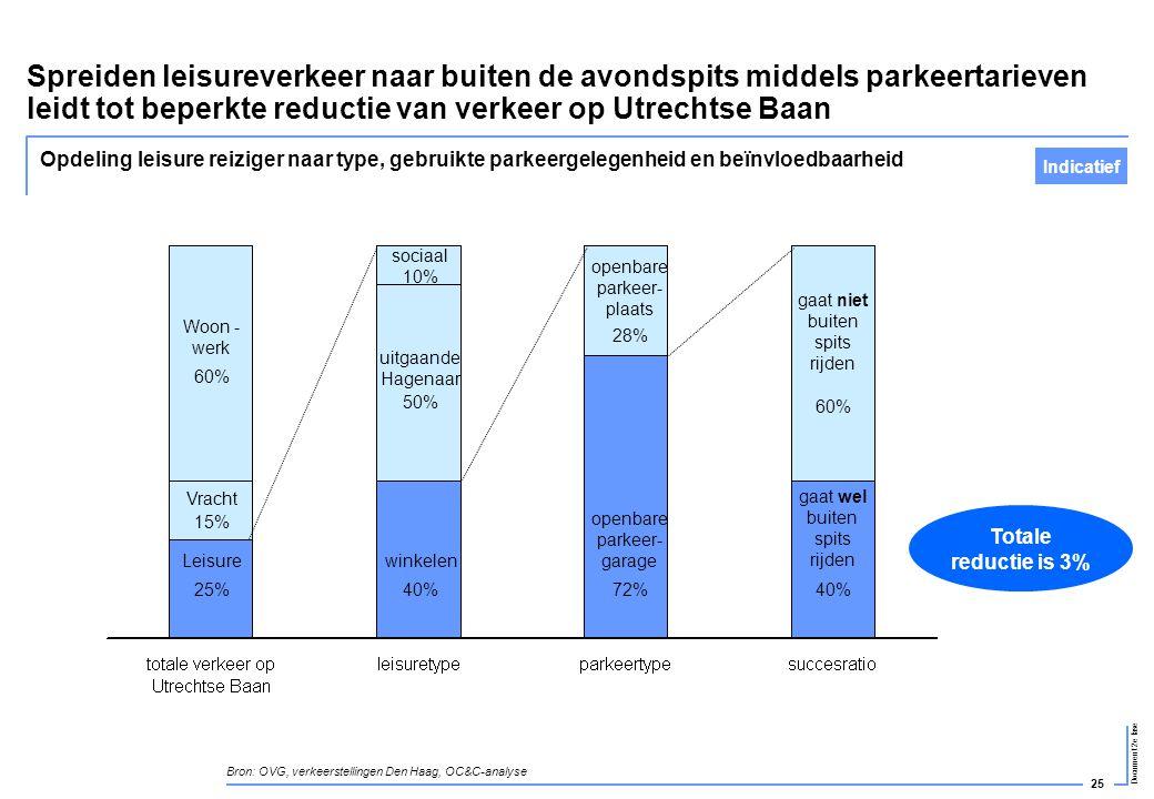 Spreiden leisureverkeer naar buiten de avondspits middels parkeertarieven leidt tot beperkte reductie van verkeer op Utrechtse Baan