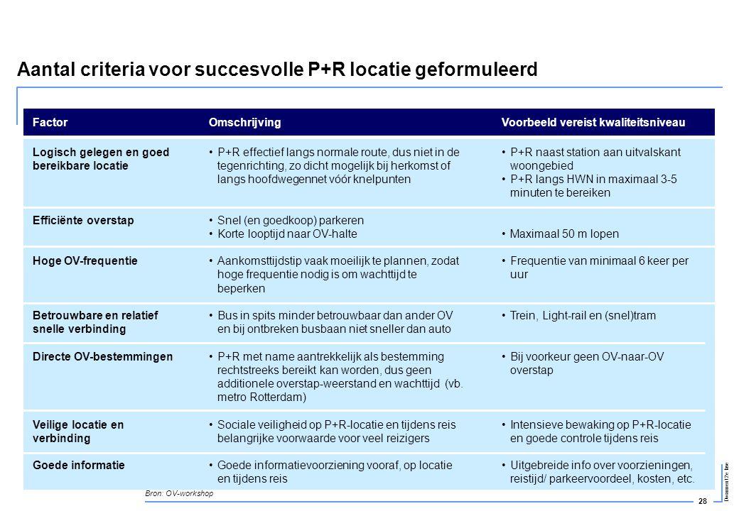 Aantal criteria voor succesvolle P+R locatie geformuleerd