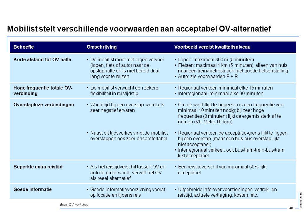 Mobilist stelt verschillende voorwaarden aan acceptabel OV-alternatief