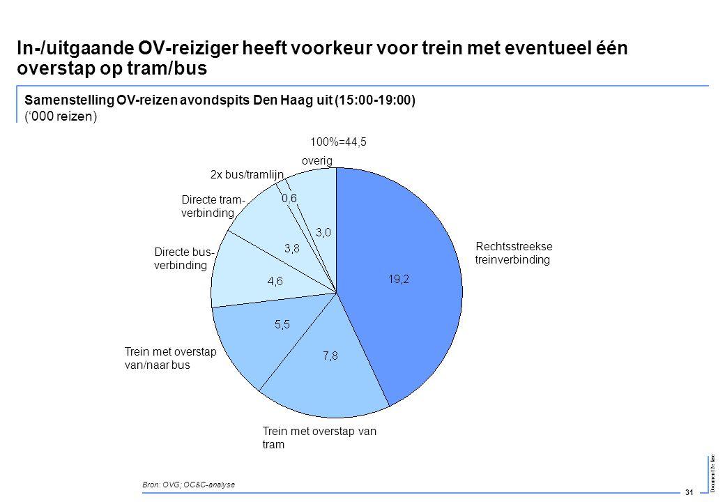 In-/uitgaande OV-reiziger heeft voorkeur voor trein met eventueel één overstap op tram/bus