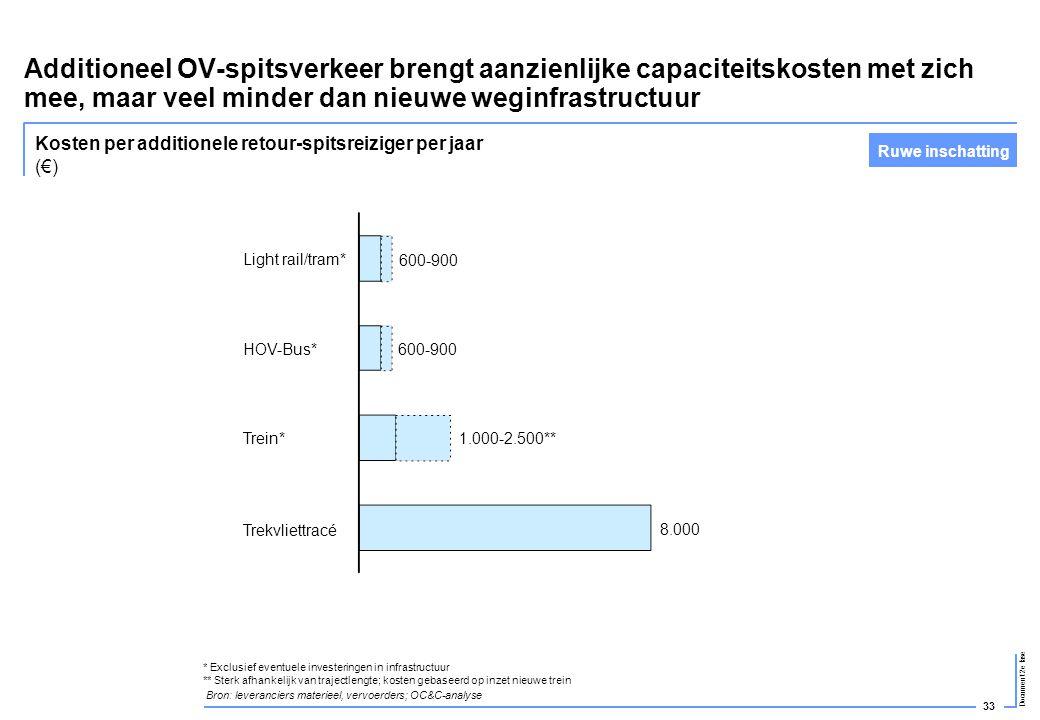 Additioneel OV-spitsverkeer brengt aanzienlijke capaciteitskosten met zich mee, maar veel minder dan nieuwe weginfrastructuur