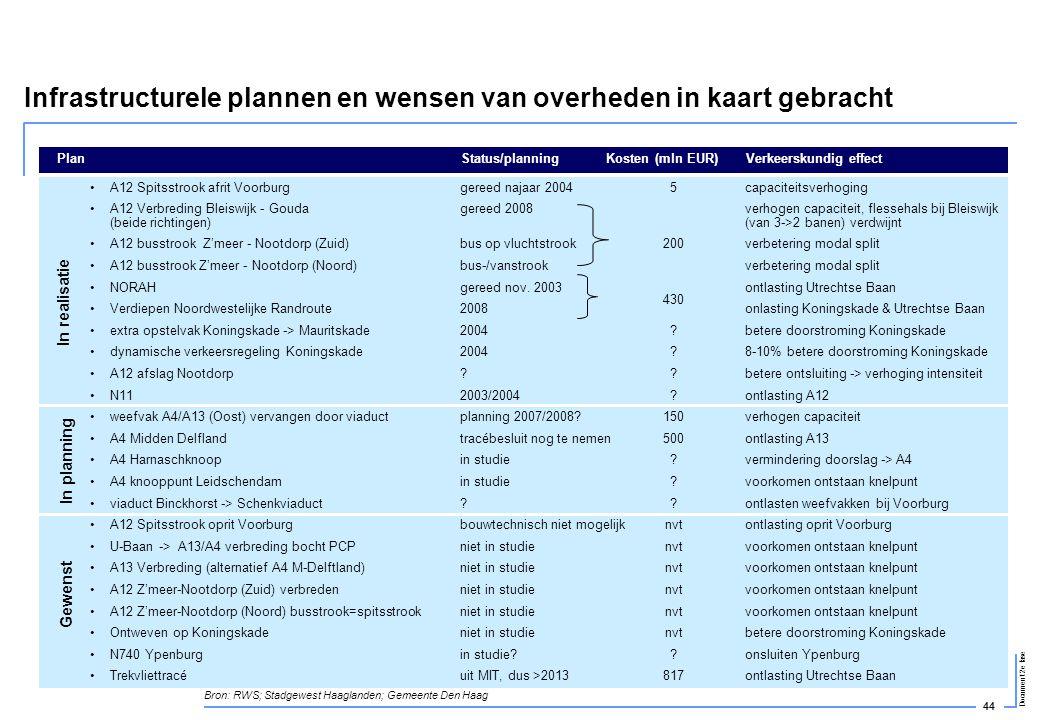 Infrastructurele plannen en wensen van overheden in kaart gebracht