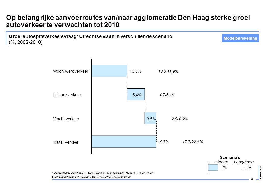 Op belangrijke aanvoerroutes van/naar agglomeratie Den Haag sterke groei autoverkeer te verwachten tot 2010