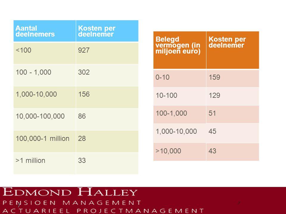 Belegd vermogen (in miljoen euro) Kosten per deelnemer