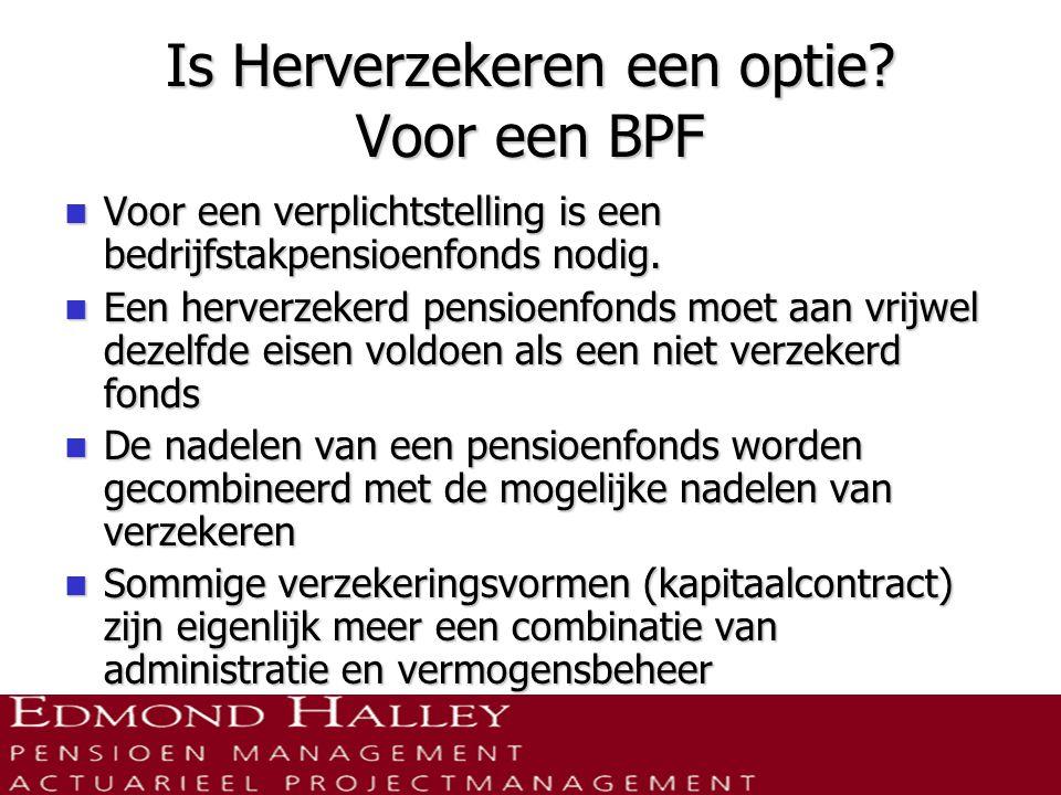 Is Herverzekeren een optie Voor een BPF