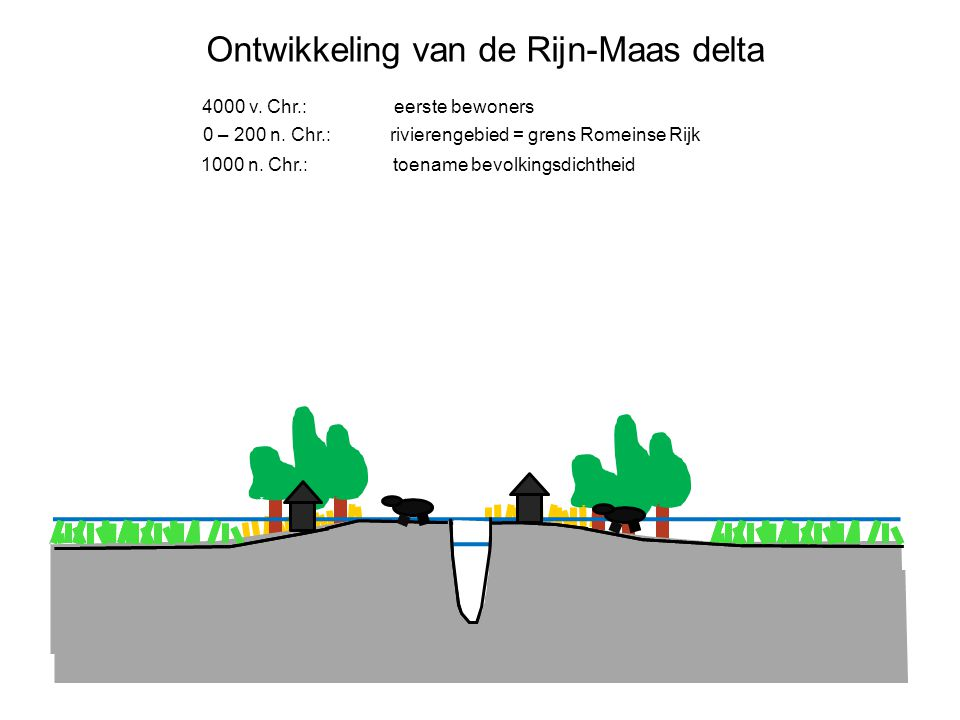 Ontwikkeling van de Rijn-Maas delta