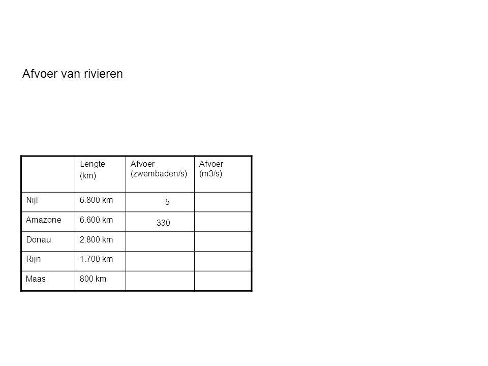 Afvoer van rivieren Lengte (km) Afvoer (zwembaden/s) Afvoer (m3/s)
