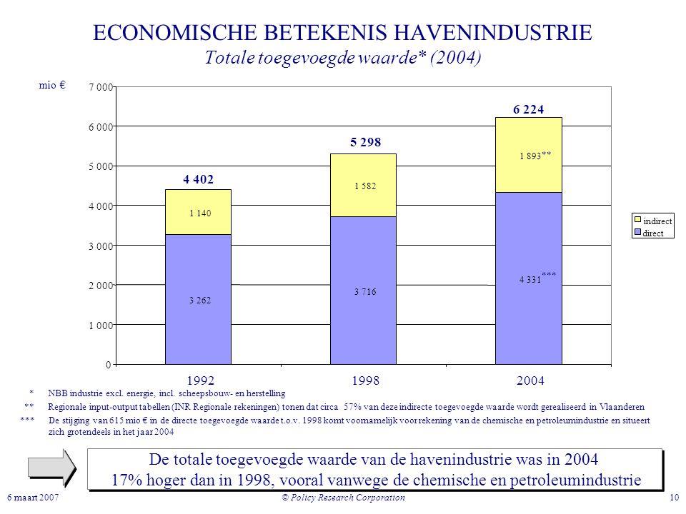 ECONOMISCHE BETEKENIS HAVENINDUSTRIE Totale toegevoegde waarde* (2004)