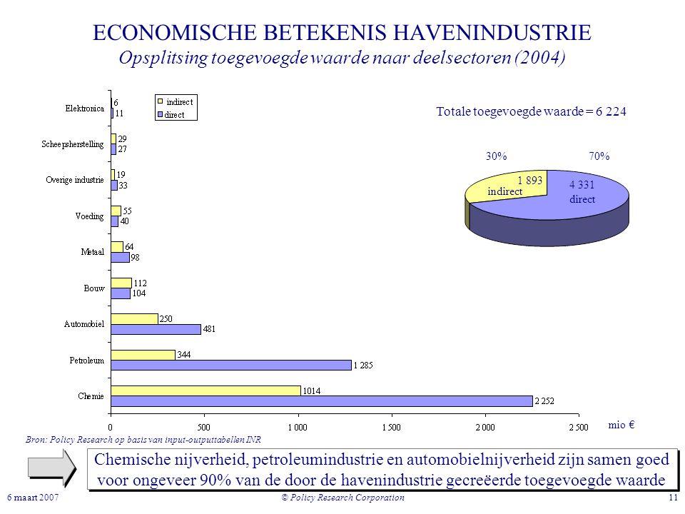 ECONOMISCHE BETEKENIS HAVENINDUSTRIE Opsplitsing toegevoegde waarde naar deelsectoren (2004)