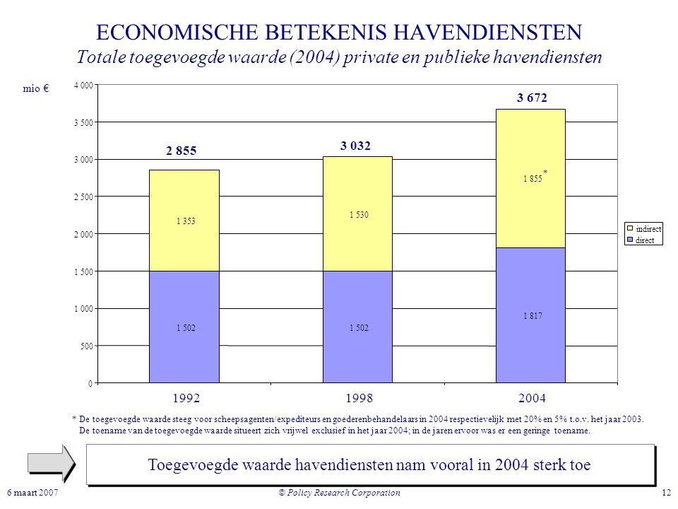 ECONOMISCHE BETEKENIS HAVENDIENSTEN Totale toegevoegde waarde (2004) private en publieke havendiensten