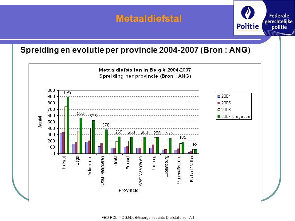 Metaaldiefstal Spreiding en evolutie per provincie 2004-2007 (Bron : ANG) Brussel negatief, Antwerpen negatief.