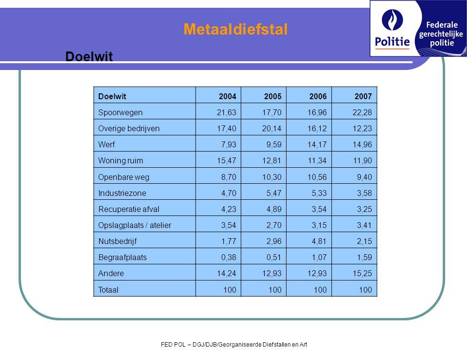 Metaaldiefstal Doelwit Doelwit 2004 2005 2006 2007 Spoorwegen 21,63