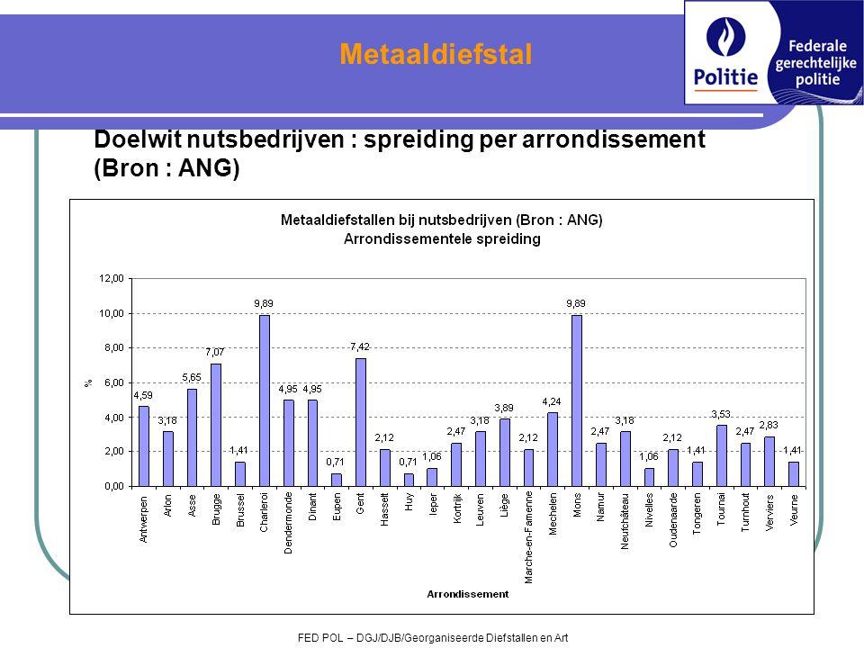 Metaaldiefstal Doelwit nutsbedrijven : spreiding per arrondissement