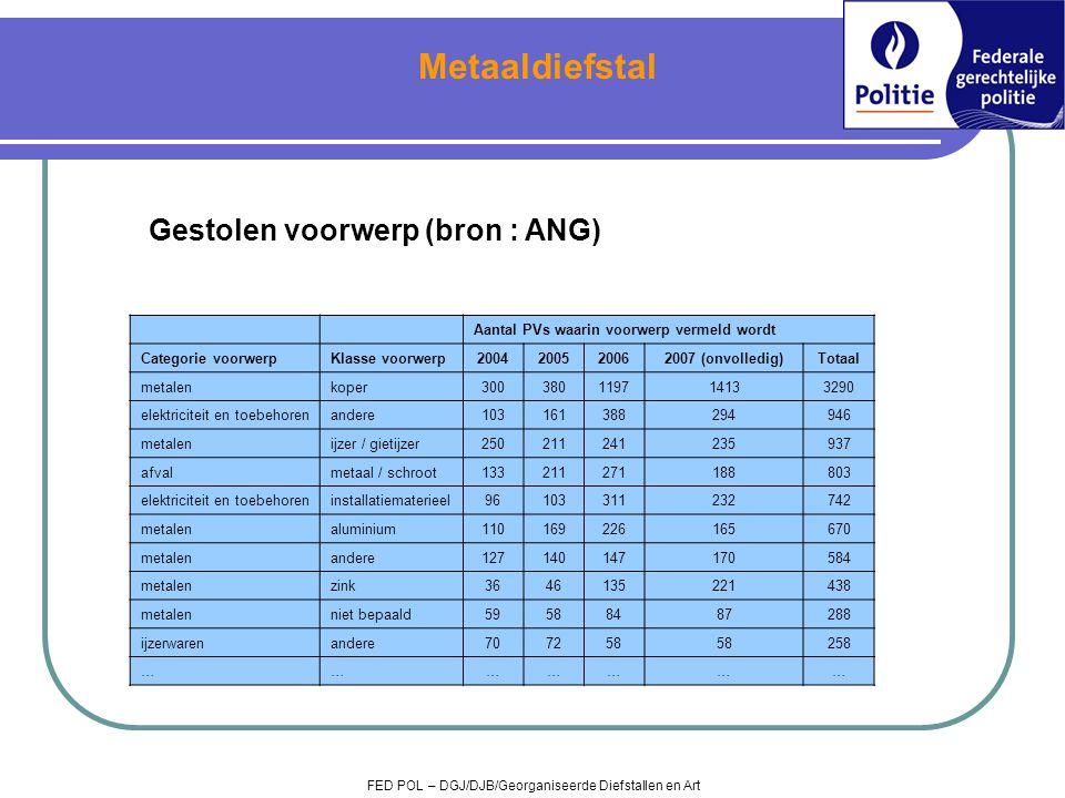 Metaaldiefstal Gestolen voorwerp (bron : ANG)