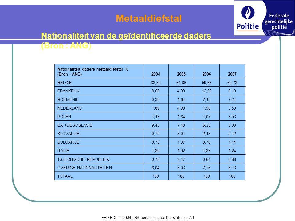 Metaaldiefstal Nationaliteit van de geïdentificeerde daders (Bron : ANG) Nationaliteit daders metaaldiefstal % (Bron : ANG)
