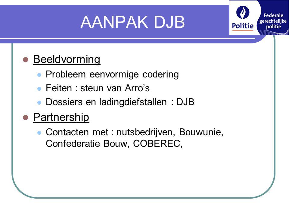 AANPAK DJB Beeldvorming Partnership Probleem eenvormige codering