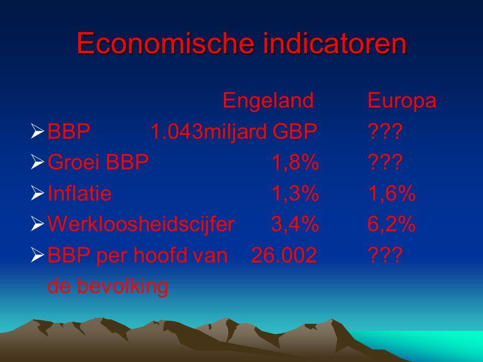 Economische indicatoren