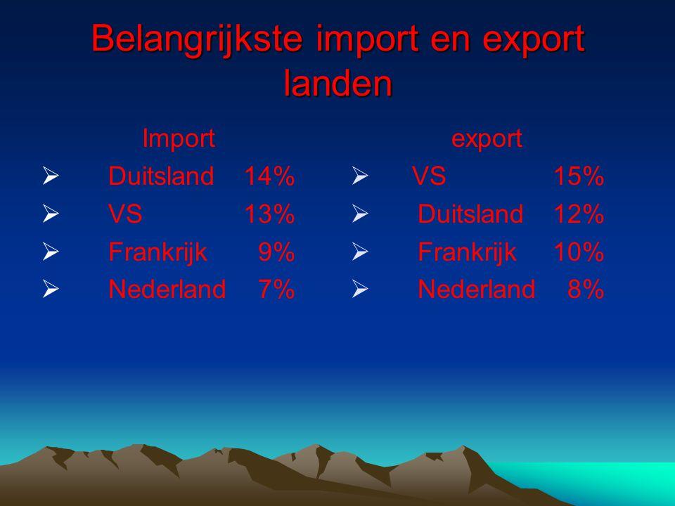 Belangrijkste import en export landen