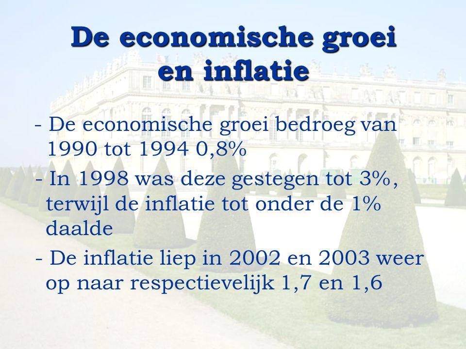 De economische groei en inflatie