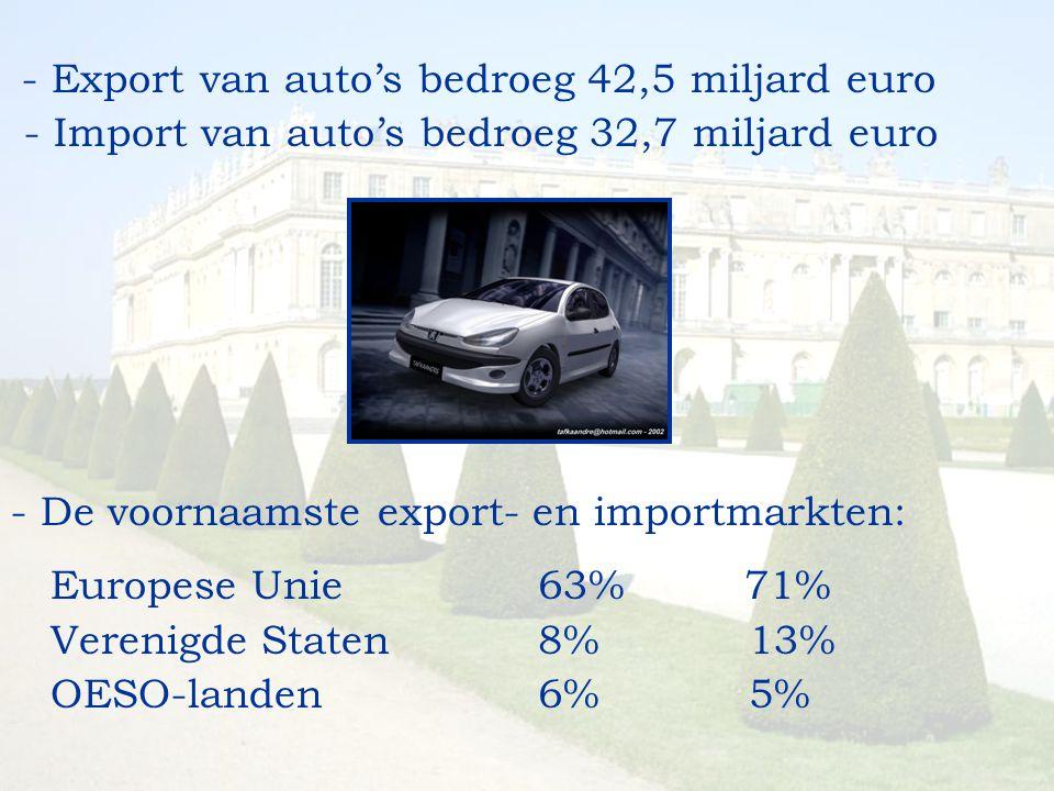 - Export van auto's bedroeg 42,5 miljard euro