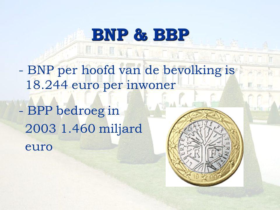 BNP & BBP - BNP per hoofd van de bevolking is 18.244 euro per inwoner