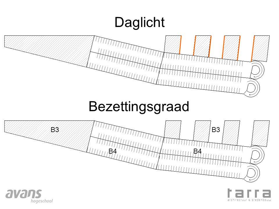 Daglicht Bezettingsgraad B3 B3 B4 B4