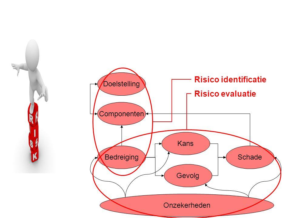 Risico identificatie Risico evaluatie Doelstelling Componenten Kans