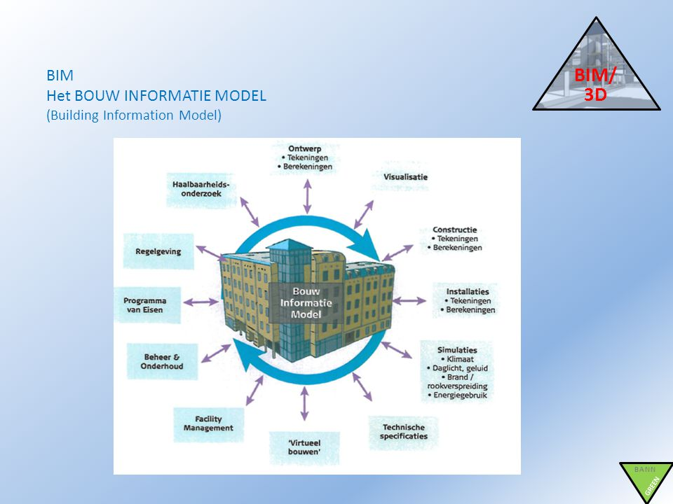 BIM/3D BIM Het BOUW INFORMATIE MODEL (Building Information Model) BANN