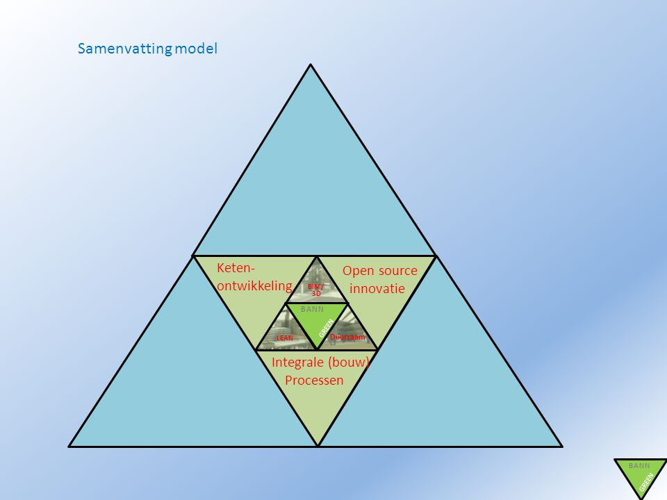 Samenvatting model Keten- Open source ontwikkeling innovatie