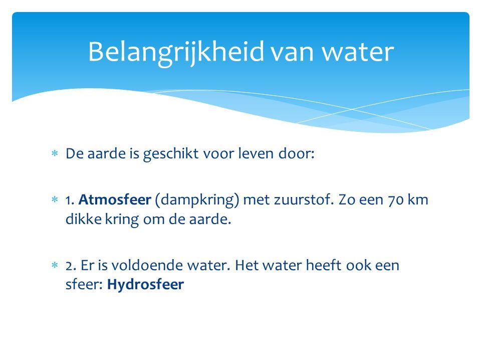 Belangrijkheid van water