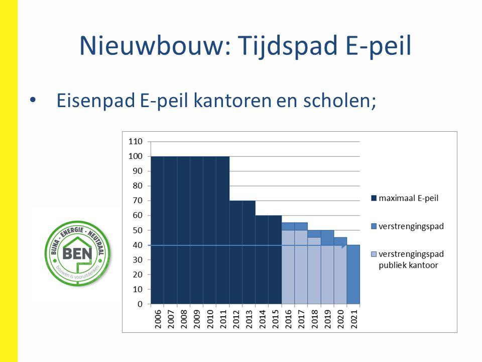 Nieuwbouw: Tijdspad E-peil
