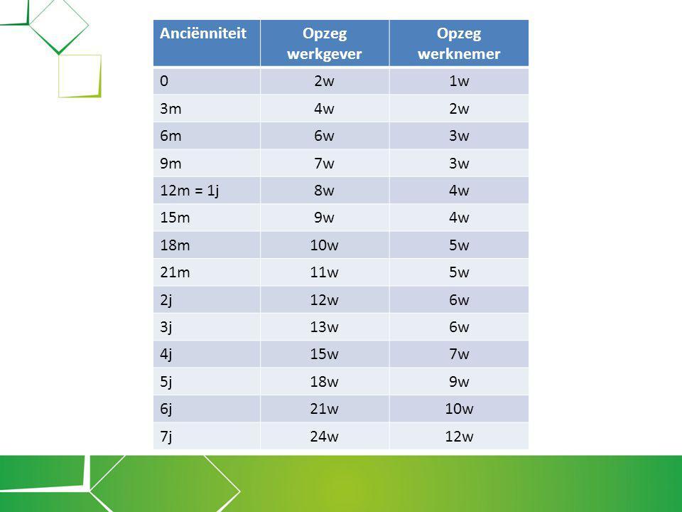 Anciënniteit Opzeg werkgever. Opzeg werknemer. 2w. 1w. 3m. 4w. 6m. 6w. 3w. 9m. 7w. 12m = 1j.
