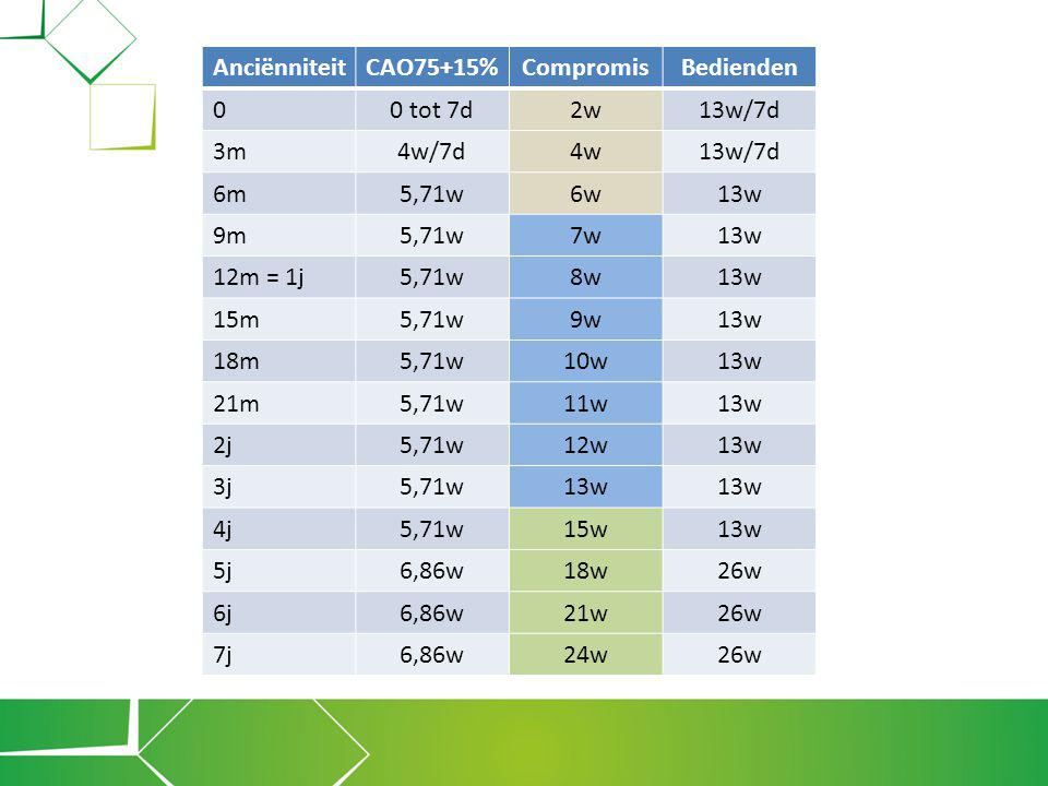 Anciënniteit CAO75+15% Compromis. Bedienden. 0 tot 7d. 2w. 13w/7d. 3m. 4w/7d. 4w. 6m. 5,71w.