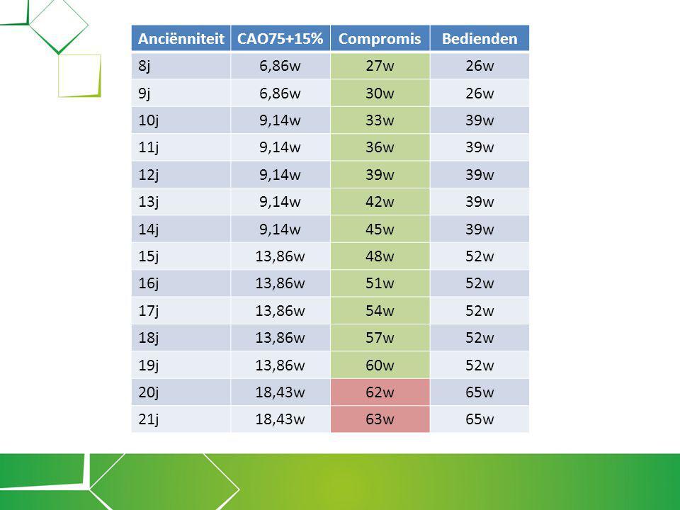 Anciënniteit CAO75+15% Compromis. Bedienden. 8j. 6,86w. 27w. 26w. 9j. 30w. 10j. 9,14w. 33w.