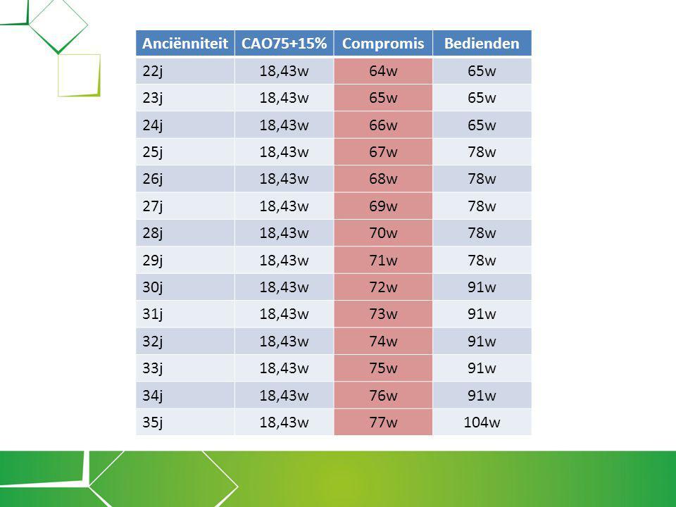 Anciënniteit CAO75+15% Compromis. Bedienden. 22j. 18,43w. 64w. 65w. 23j. 24j. 66w. 25j. 67w.
