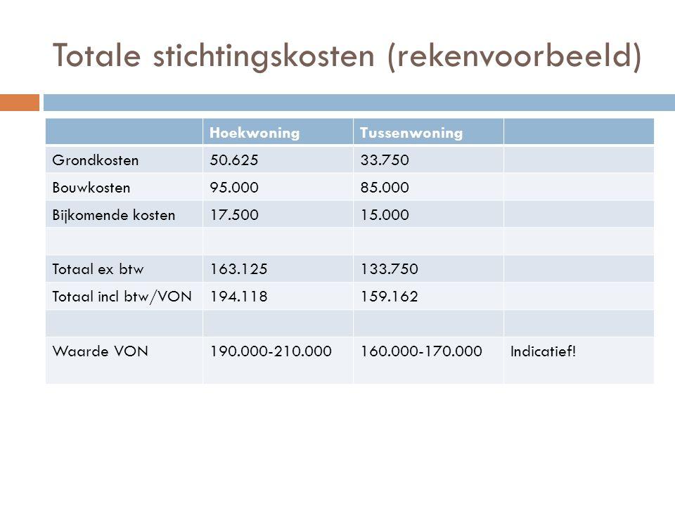 Totale stichtingskosten (rekenvoorbeeld)