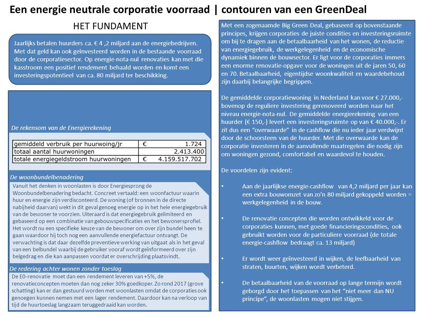 Een energie neutrale corporatie voorraad | contouren van een GreenDeal