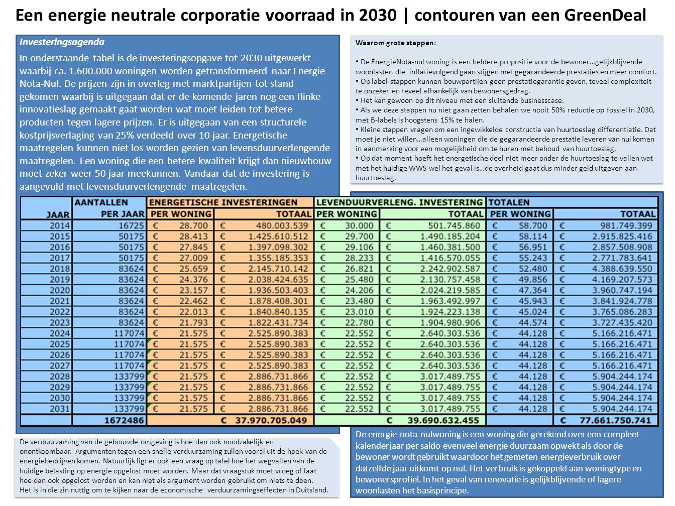 Een energie neutrale corporatie voorraad in 2030 | contouren van een GreenDeal
