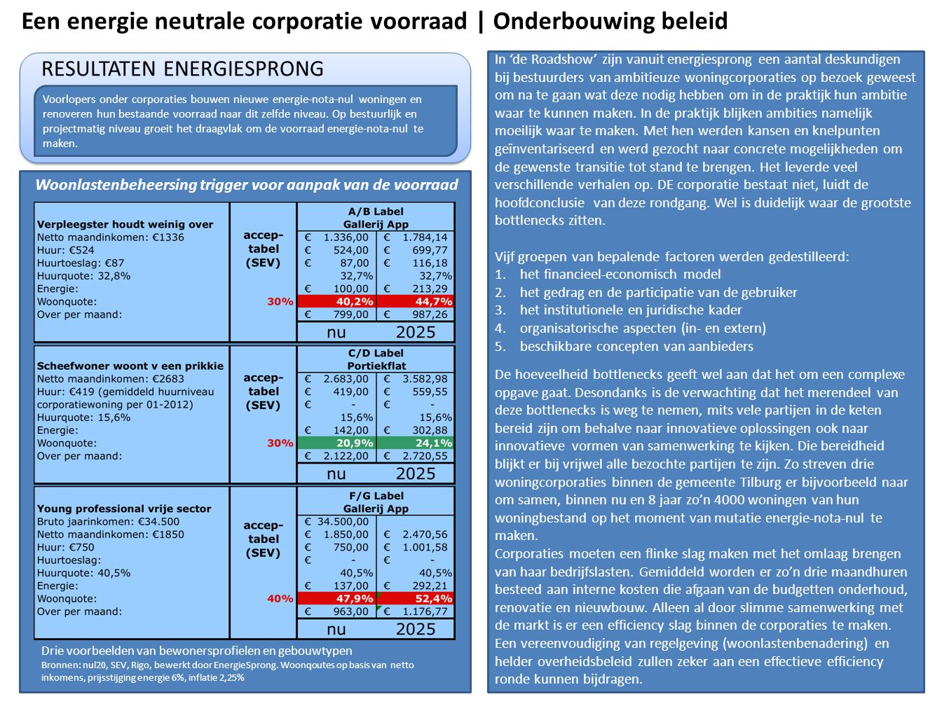 Een energie neutrale corporatie voorraad | Onderbouwing beleid